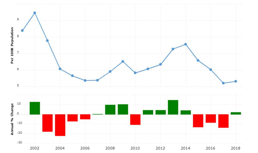 Argentina Crime Rate & Statistics