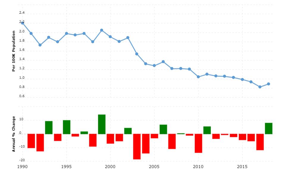 Australia Crime Rate & Statistics