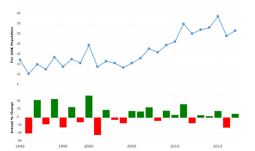 Bahamas Crime Rate & Statistics
