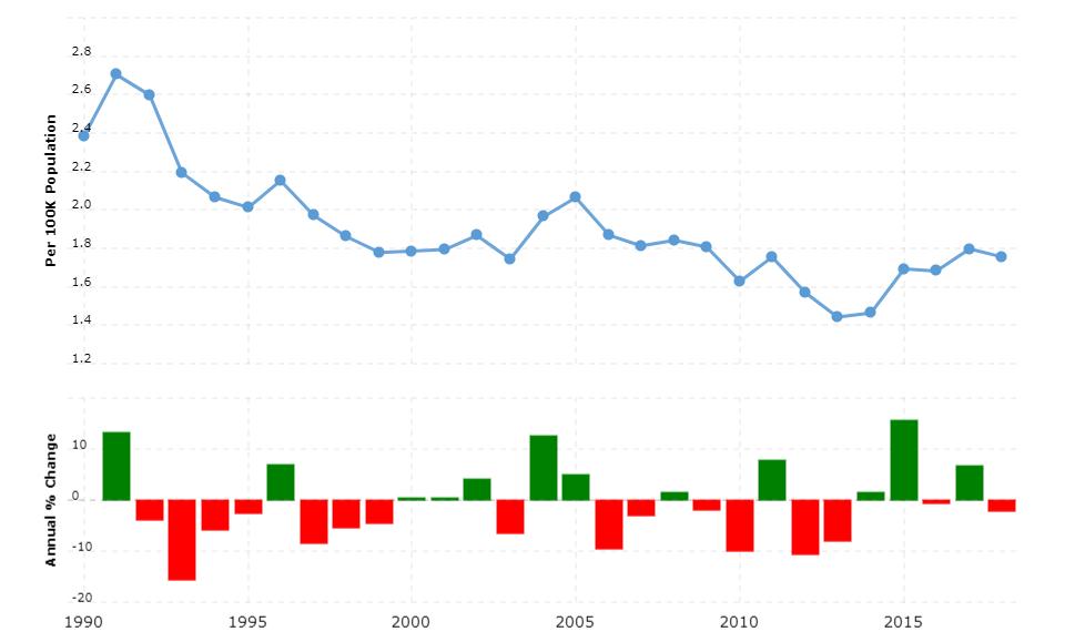 Canada Crime Rate & Statistics