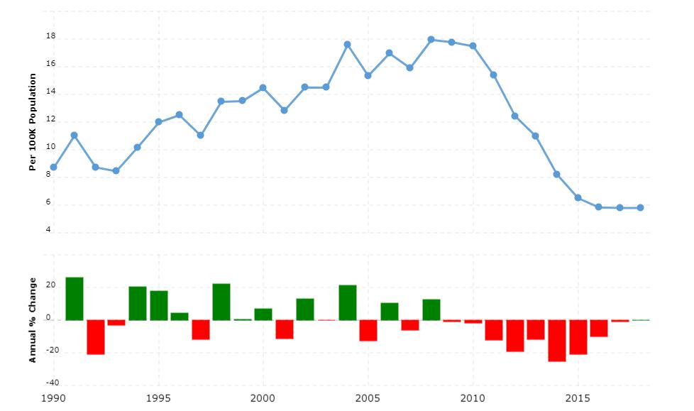 Ecuador Crime Rate & Statistics