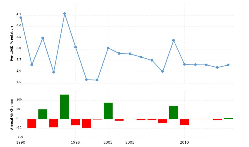 Fiji Crime Rate & Statistics