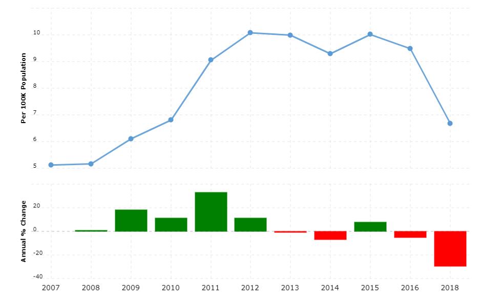 Haiti Crime Rate & Statistics