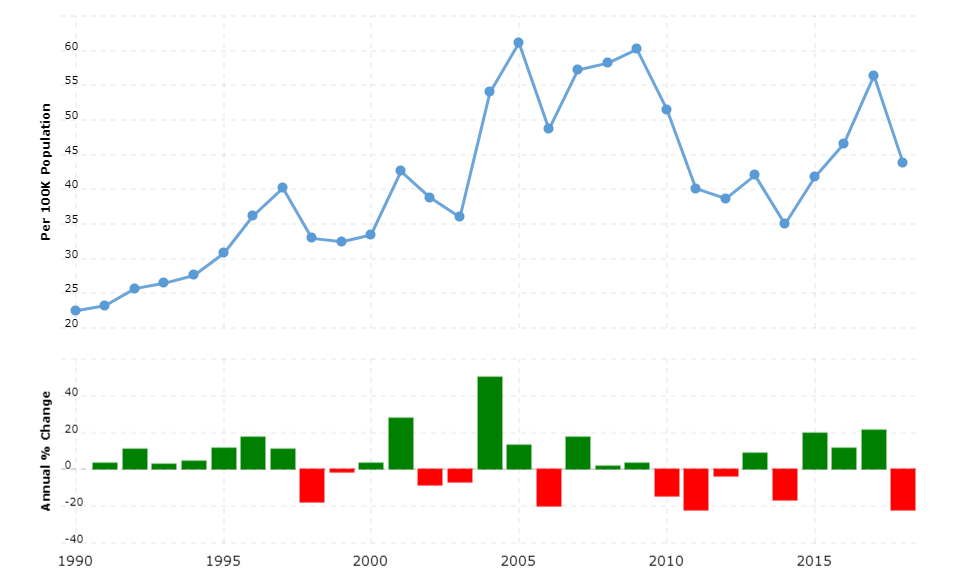 Jamaica Crime Rate & Statistics