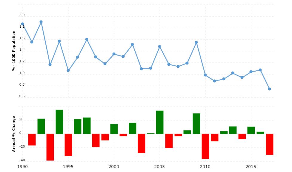 New Zealand Crime Rate & Statistics