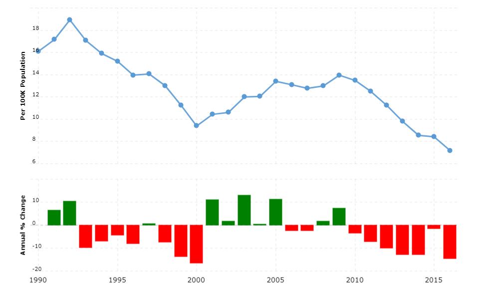 Nicaragua Crime Rate & Statistics