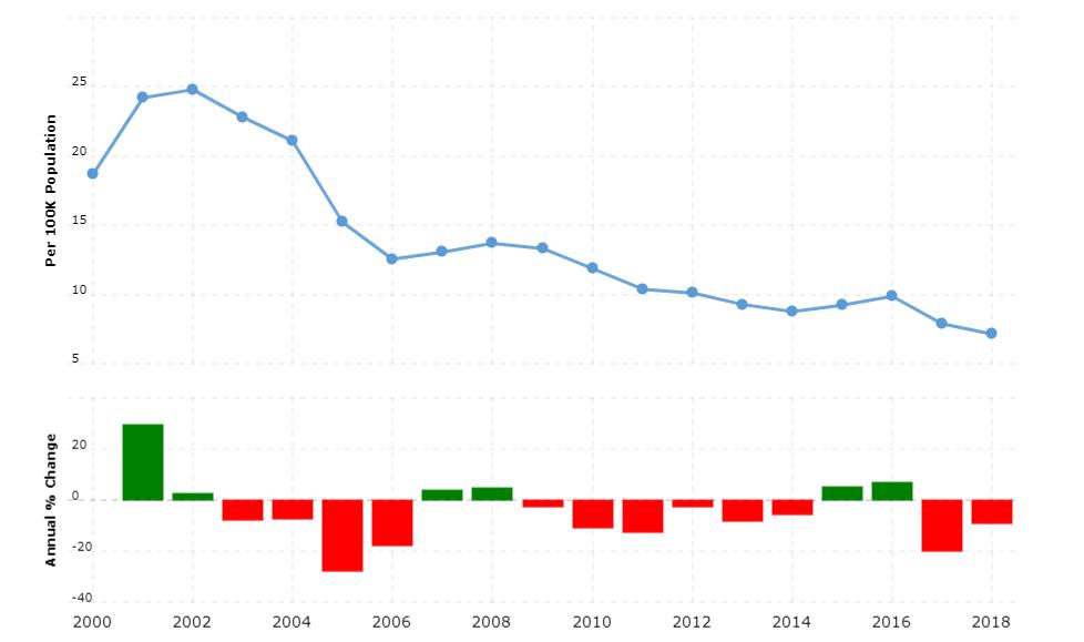 Paraguay Crime Rate & Statistics