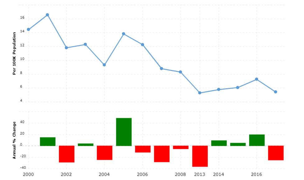 Suriname Crime Rate & Statistics